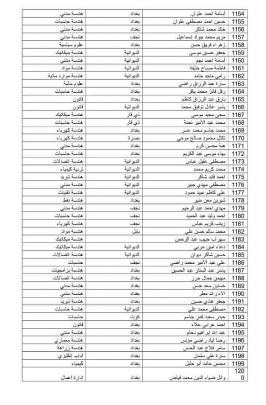 اسماء المقبولين في تعيينات وزارة الدفاع 2019 كل الوجبات 261