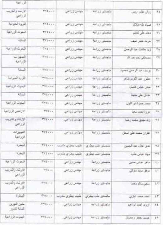 143 ضمن اسماء المقبولين في تعيينات وزارة الزراعة 2020  من المعتصمين 262