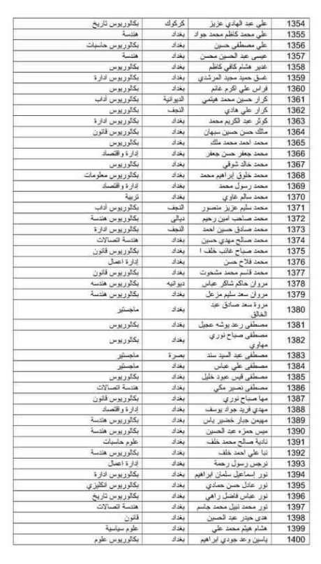 اسماء المقبولين في تعيينات وزارة الدفاع 2019 كل الوجبات 264