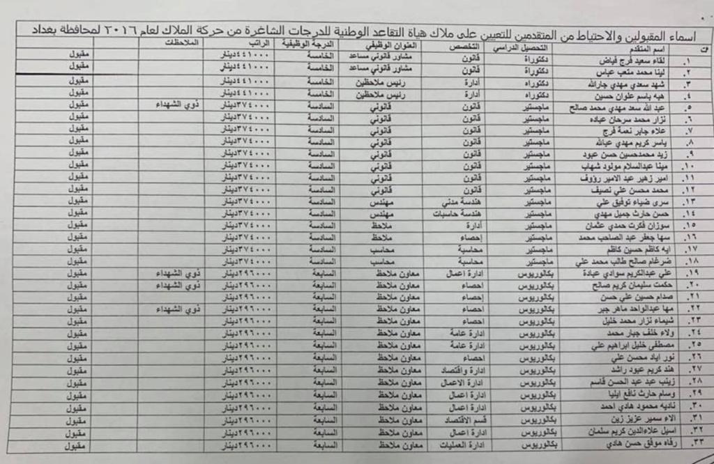 اسماء تعيينات هياة التقاعد الوطنية 2020  البالغ عددها 457 درجة كل المحافظات 267