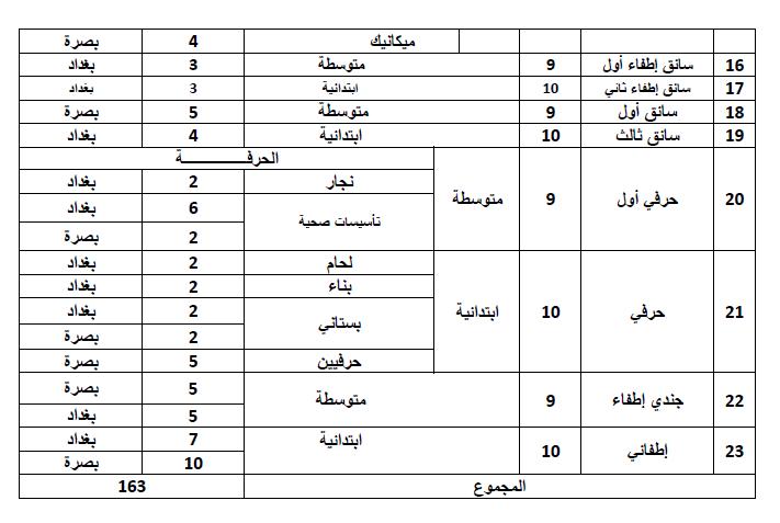 تعيينات سلطة الطيران المدني العراقي 2020  269