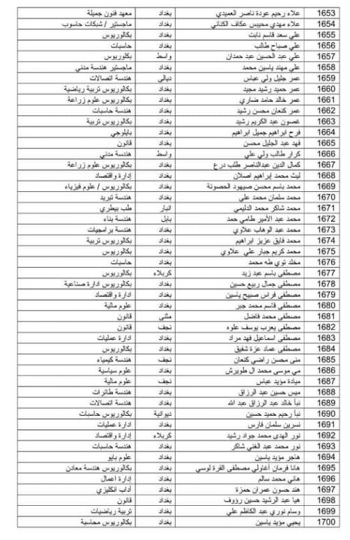 تعيينات وزارة الدفاع العراقية 2019 اسماء الوجبة السابعة عشر 270