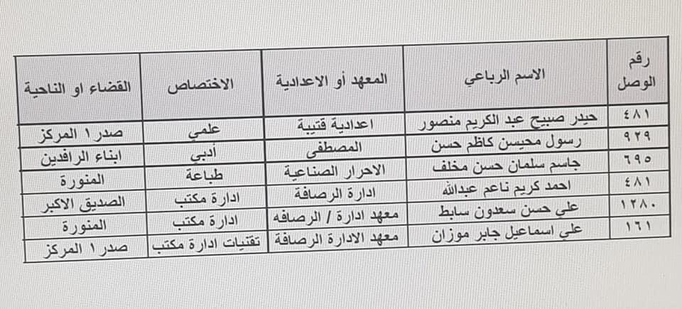 نتائج تعيينات تربية الرصافة الثالثة الكتبة الإداريين 2019 271