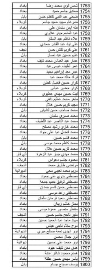 اسماء المقبولين في وزارة الدفاع 2020  خريجي الجامعات العراقية الوجبة 18 272