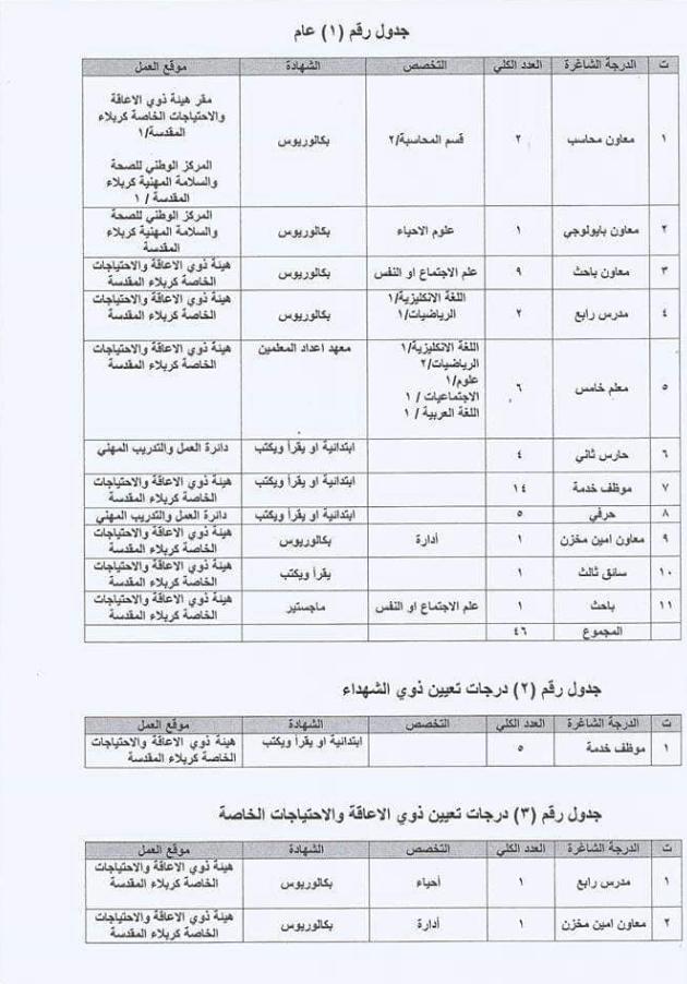53 درجة ضمن تعيينات مديرية العمل والشؤون الاجتماعية كربلاء المقدسة 2020  276