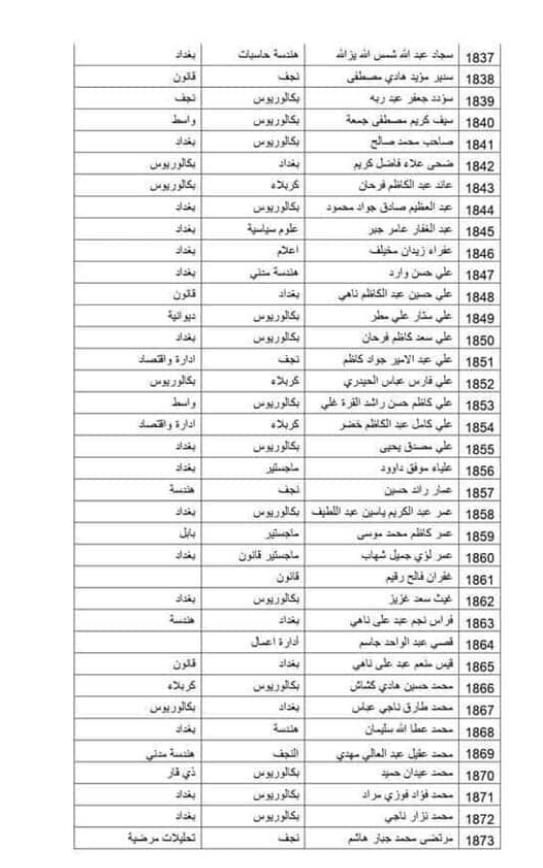 الوجبة التاسعة عشر من المتقدمين عن طريق مكتب رئيس الوزراء في العلاوي 277