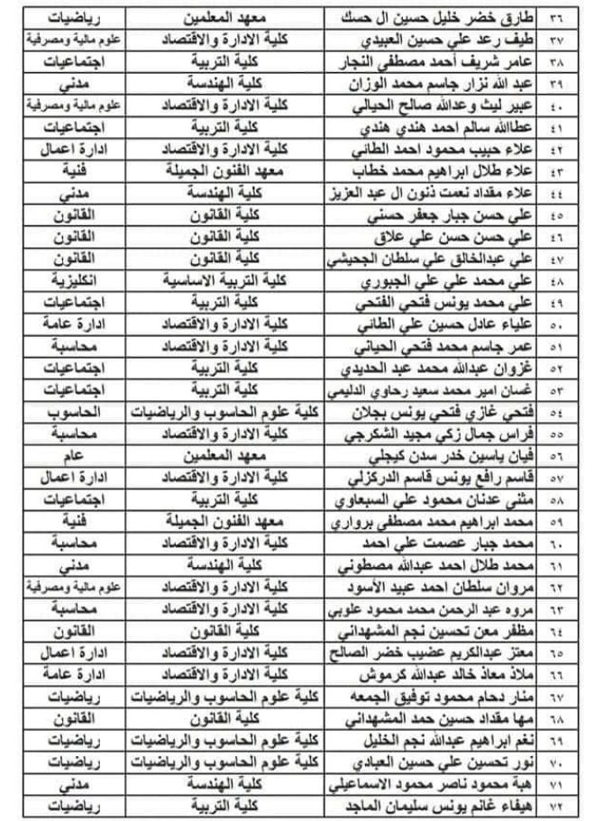 تعيينات حملة شهادة الدبلوم العالي اسماء المقبولين في مديرية نينوى 2020  280