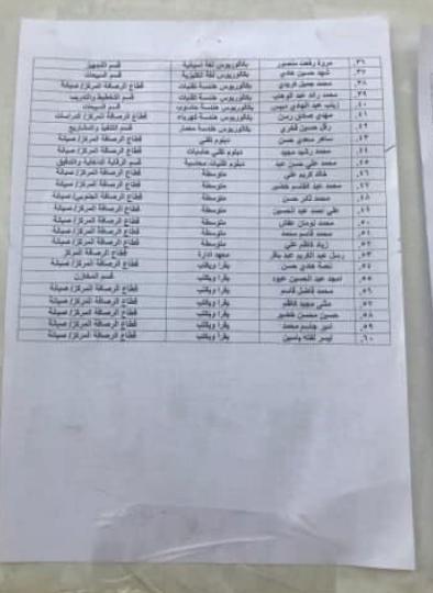 اسماء المقبولين في تعيينات وزارة الكهرباء 2020 شركة توزيع الرصافة 281