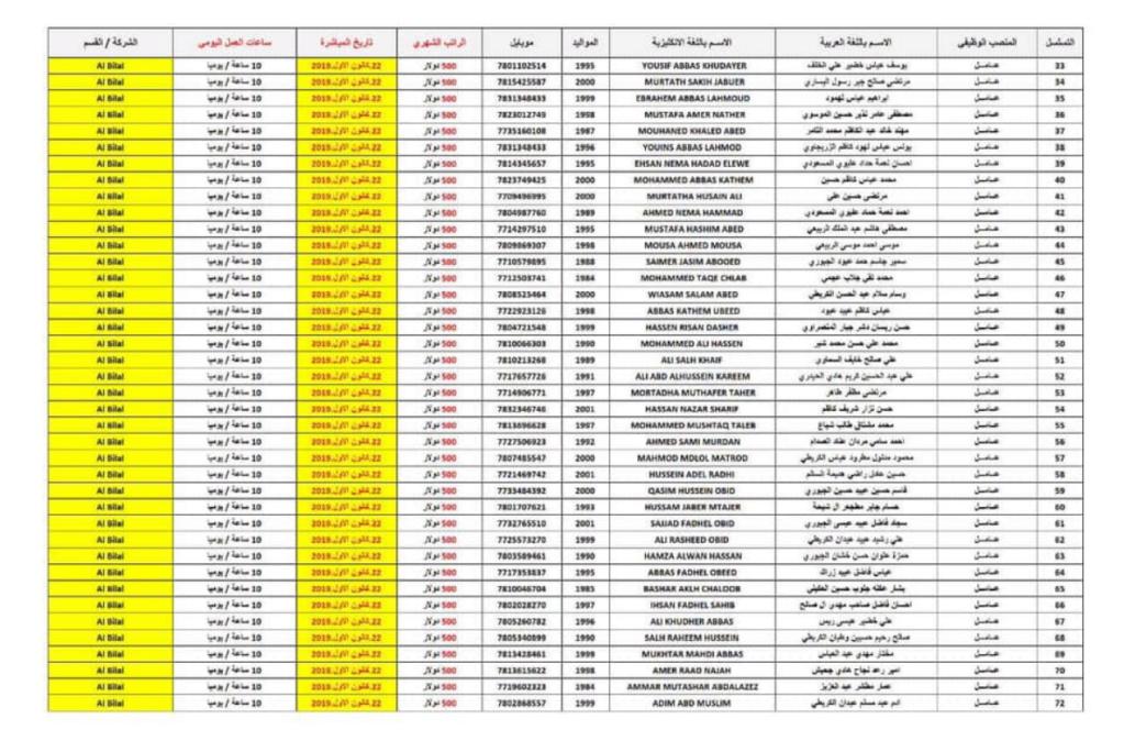 اسماء المقبولين في تعيينات مصفى كربلاء النفطي 2020  الوجبة الثالثة 286
