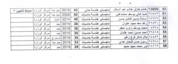 اسماء المقبولين في تعيينات وزارة الصحة 2020 الدائرة الادارية الوجبة الثانية 287