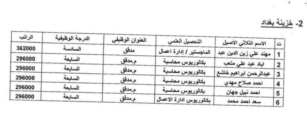 اسماء المقبولين في تعيينات وزارة المالية 2020 بغداد والمحافظات 289