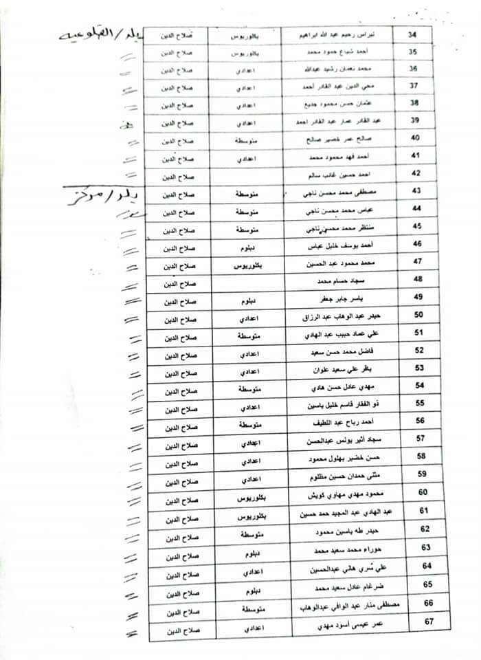 اسماء المقبولين في تعيينات كهرباء صلاح الدين 2020  جابي بعدد 600 291
