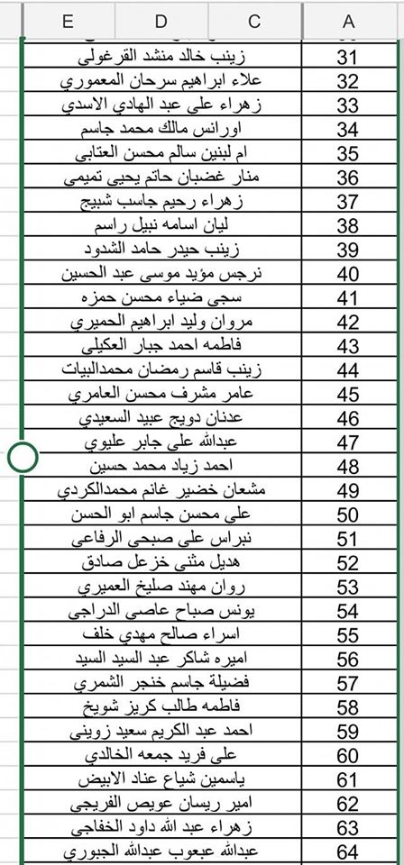 اسماء المقبولين للشمول براتب المعين المتفرغ 2020 الوجبة ال(١٤) 296