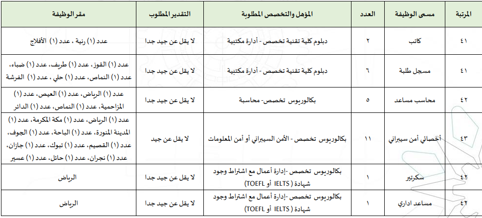 المؤسسة العامة للتدريب التقني والمهني تعلن طرح 133 وظيفة إدارية وفنية للجنسين بكل المناطق 298