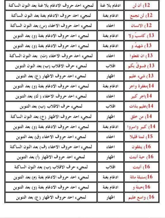 اسئلة تم تكرارها في السنوات السابقة للتربية الإسلامية السادس الإعدادي 310