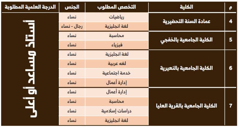 وظائف باختصاصات اكاديمية للنساء والرجال في جامعة حفر الباطن 3107