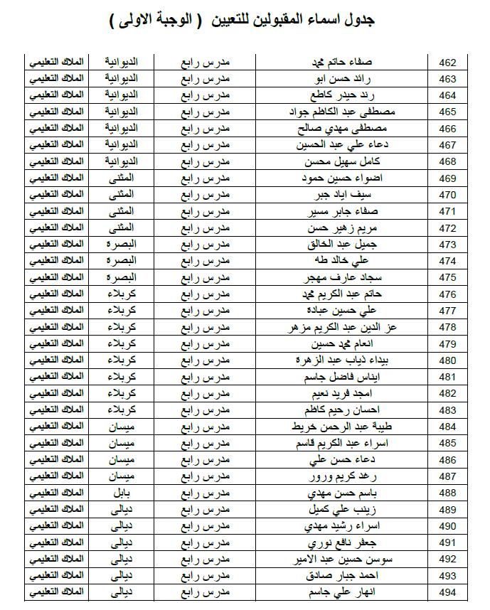 ديوان الوقف الشيعي اسماء التعيينات الملاك التعليمي الوجبة الاولى 2019 316