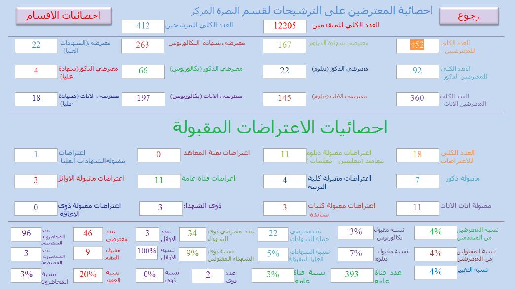 احصائيات الاعتراضات المقبولة التقديم على قسم البصرة المركز 2019 317
