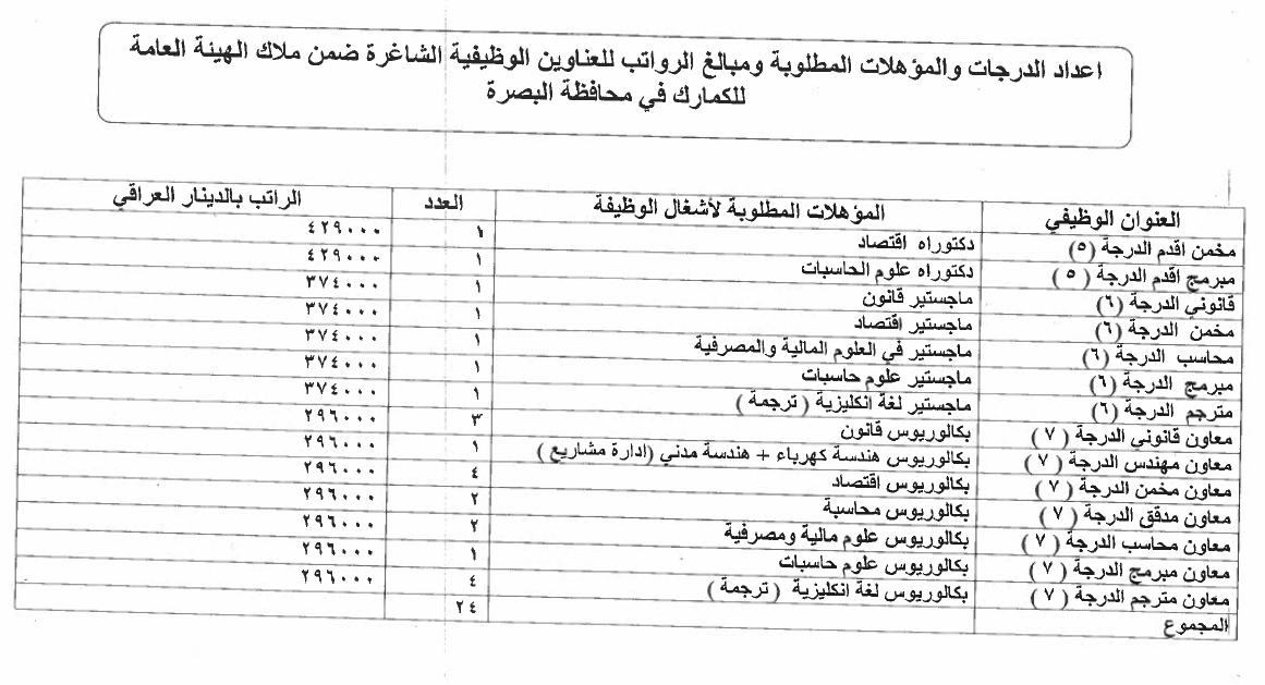 ما هي التعيينات المفتوحة حاليا في العراق الدرجات الوظيفية للكمارك 319