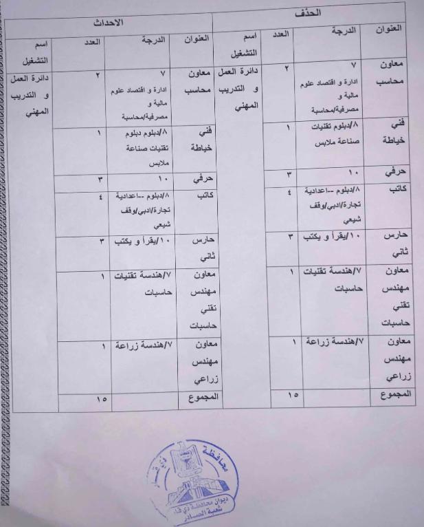 اخر اخبار التعيينات في وزارة العمل ذي قار 80 درجة 320