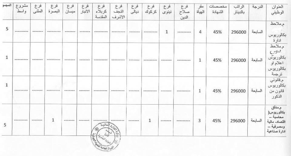 الهيأة العامة للمياه الجوفية تعلن الدرجات الوظيفية 323