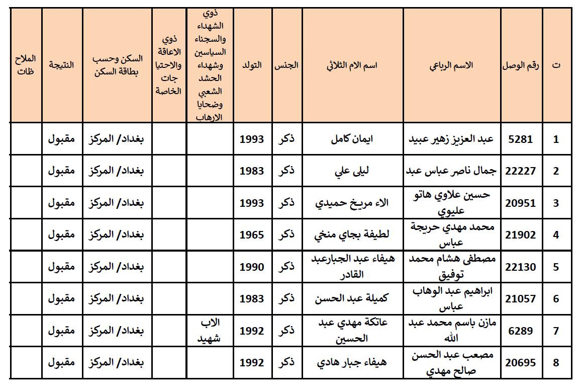 نتائج تعيينات تربية الكرخ الثالثة 2019 323