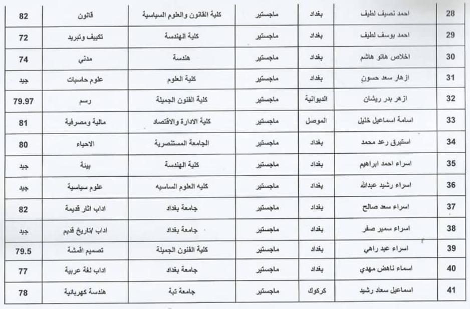 اسماء المقبولين في تعيينات وزارة الثقافة العراقية 2020  حملة الشهادات 325