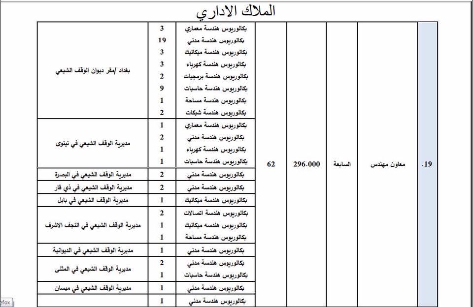 عاجل : ديوان الوقف الشيعي يعلن فتح باب التعيين لأشغال الوظائف الشاغرة 327