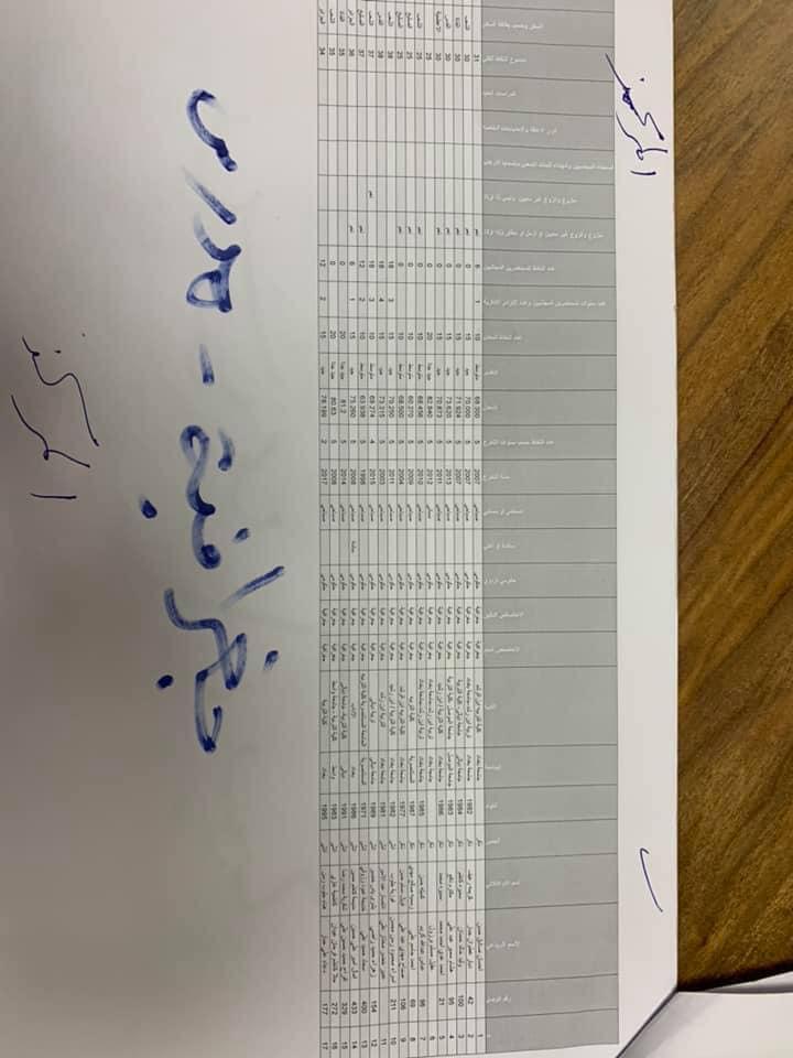 نتائج تعيينات التربية في مركز الرصافة الاولى الوجبة الاولى 2019 3315
