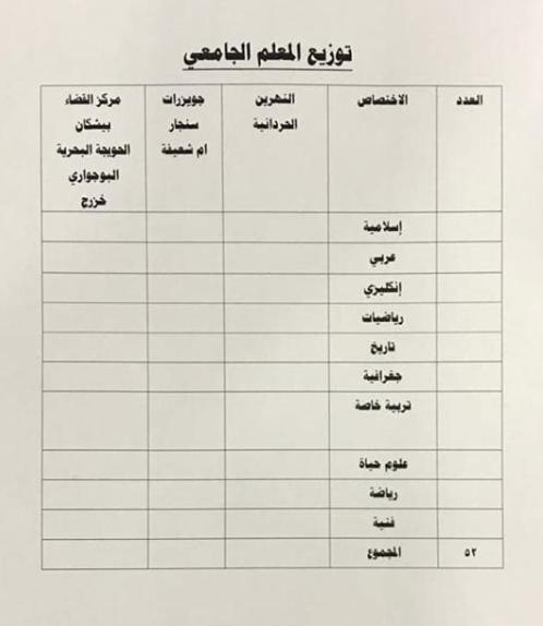 توزيع الدرجات الوظيفية لتربية الضلوعية 2019 3317