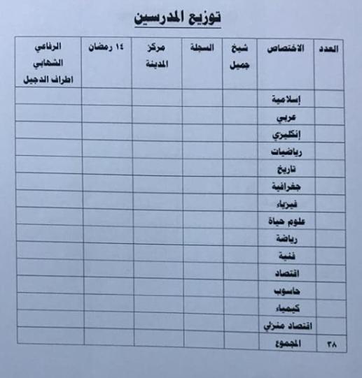 توزيع الدرجات الوظيفية لتربية الدجيل 2019 3320