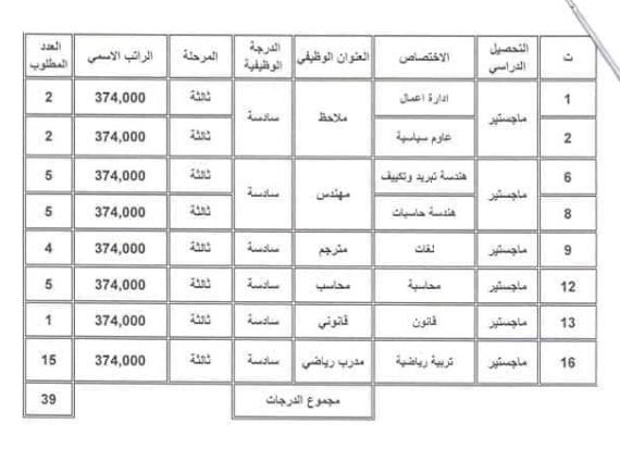 الاختصاصات العلمية والرواتب التقديم على وزارة الشباب والرياضة 2019 3323