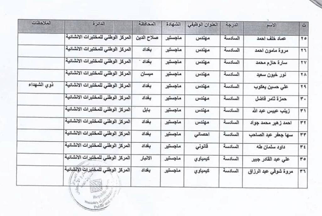 اسماء المقبولين في تعيينات وزارة الاعمار والاسكان العراقية 2020  3330