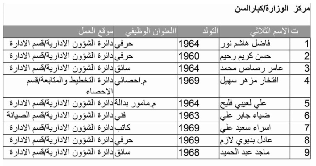 اسماء تعيينات وزارة الموارد المائية 2020  تعيينات في مركز الوزارة 3333