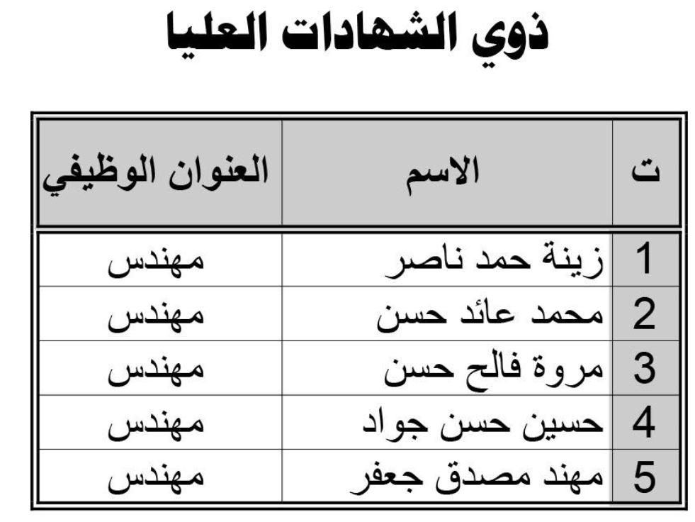 اسماء تعيينات وزارة الموارد المائية 2020  للهيأة العامة الري والبزل 3334