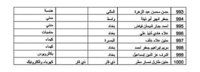 اسماء المقبولين في تعيينات وزارة الدفاع 2019 كل الوجبات 335