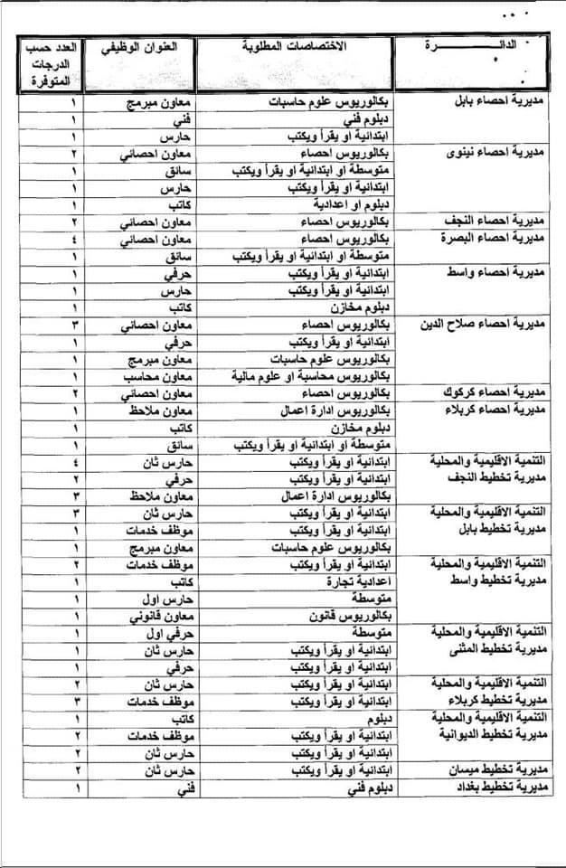 عاجل درجات وظيفية في وزارة التخطيط في بغداد والمحافظات 2020  337