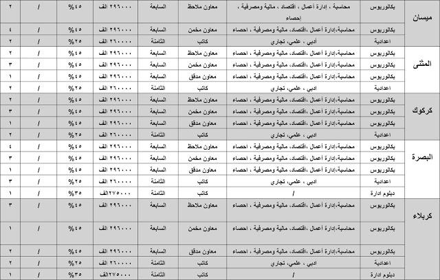 درجات وظيفية في الهيئة العامة للضرائب وفروعها في بغداد والمحافظات 2020  338