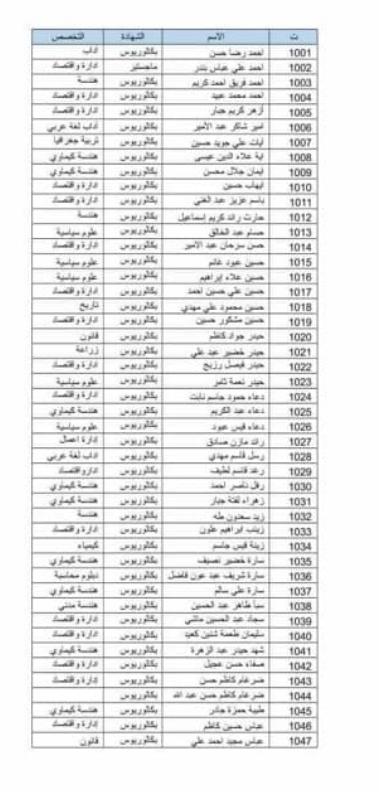 اسماء المقبولين في تعيينات وزارة الدفاع 2019 كل الوجبات 339