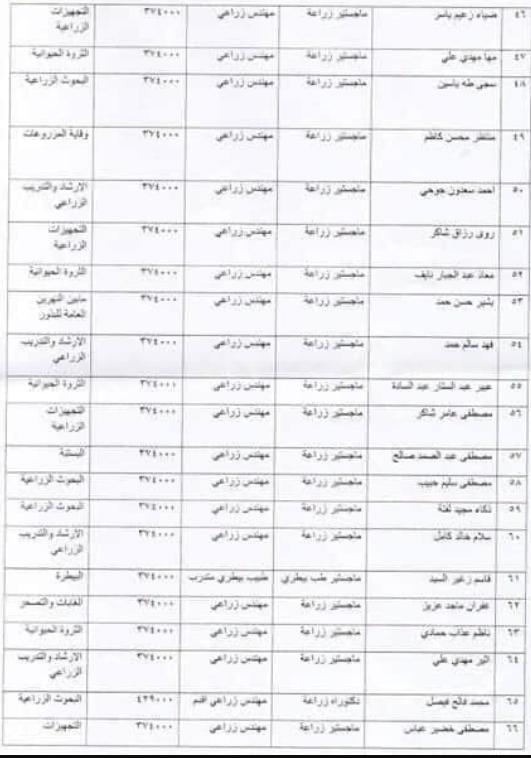 143 ضمن اسماء المقبولين في تعيينات وزارة الزراعة 2020  من المعتصمين 340