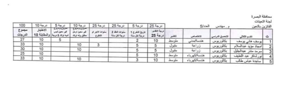 اسماء تعيينات مديرية العمل والشؤون الاجتماعية 2020 لمحافظة البصرة 341