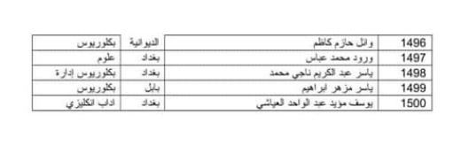اسماء المقبولين في تعيينات وزارة الدفاع 2019 كل الوجبات 344