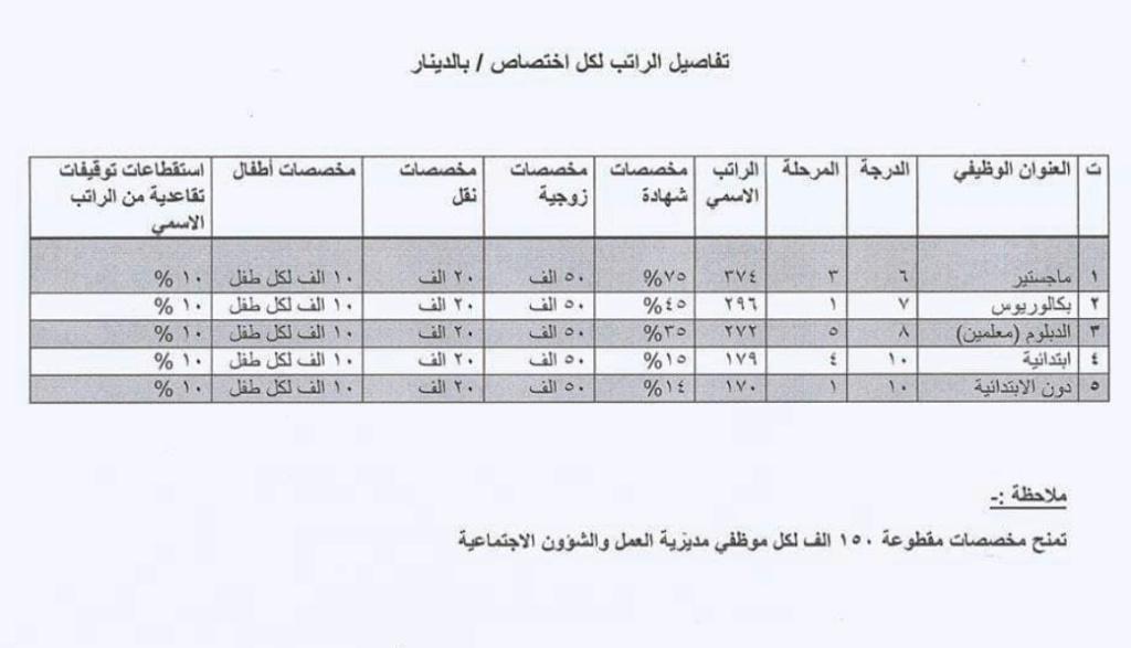 53 درجة ضمن تعيينات مديرية العمل والشؤون الاجتماعية كربلاء المقدسة 2020  347