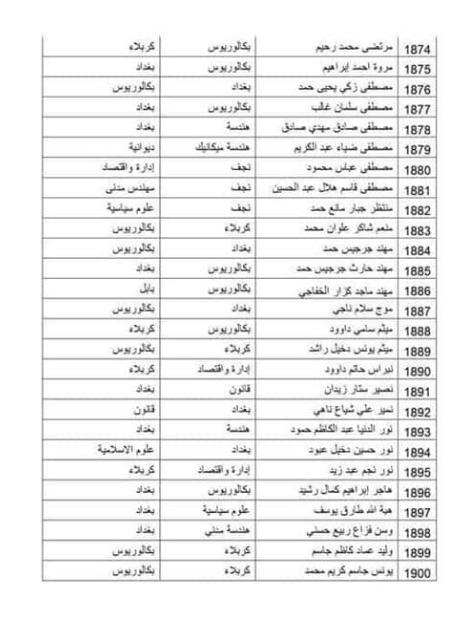 الوجبة التاسعة عشر من المتقدمين عن طريق مكتب رئيس الوزراء في العلاوي 348