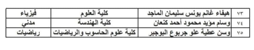 تعيينات حملة شهادة الدبلوم العالي اسماء المقبولين في مديرية نينوى 2020  350