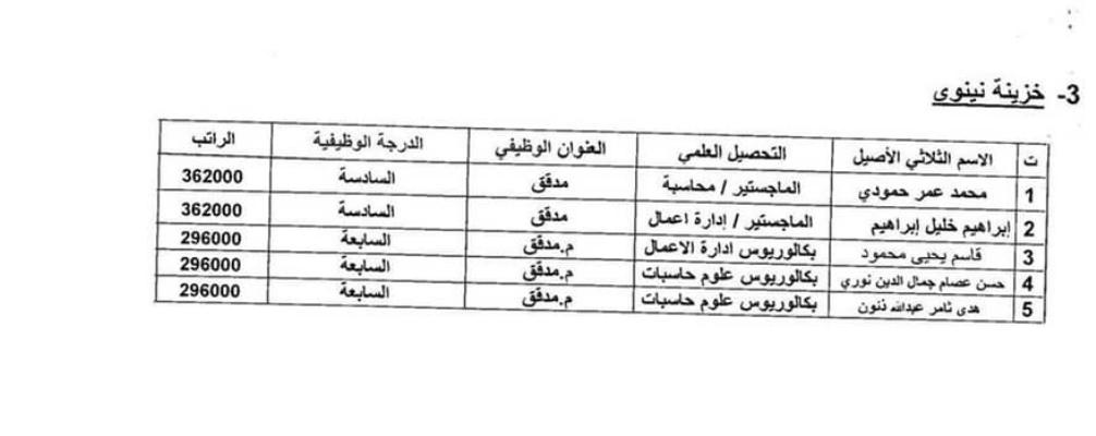 اسماء المقبولين في تعيينات وزارة المالية 2020 بغداد والمحافظات 357