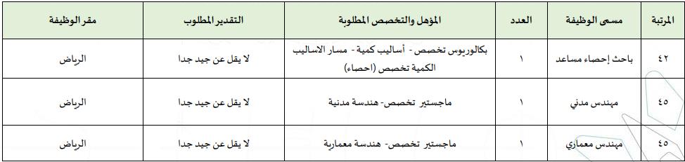 المؤسسة العامة للتدريب التقني والمهني تعلن طرح 133 وظيفة إدارية وفنية للجنسين بكل المناطق 363