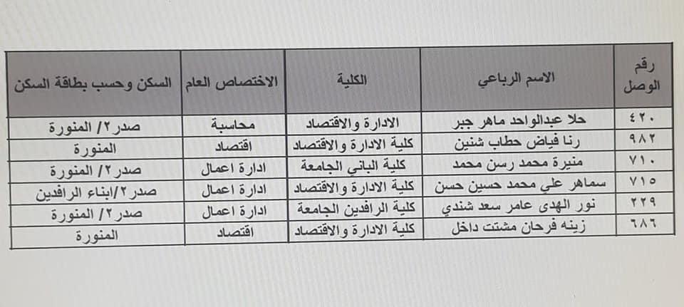 نتائج تعيينات تربية الرصافة الثالثة الكتبة الإداريين 2019 364