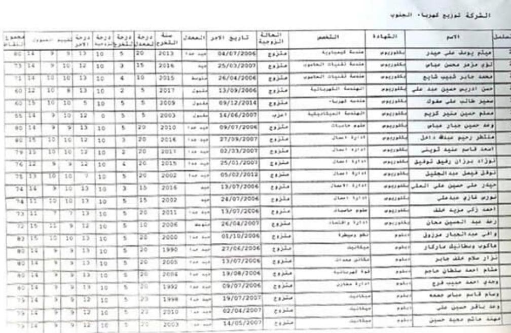 للمتنافسين من الاجراء اليوميين والعقود اسماء تعيينات وزارة الكهرباء 2020  371