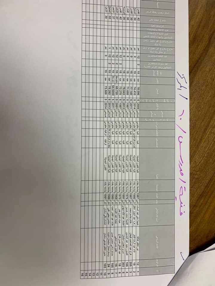 نتائج تعيينات التربية في مركز الرصافة الاولى الوجبة الاولى 2019 3710
